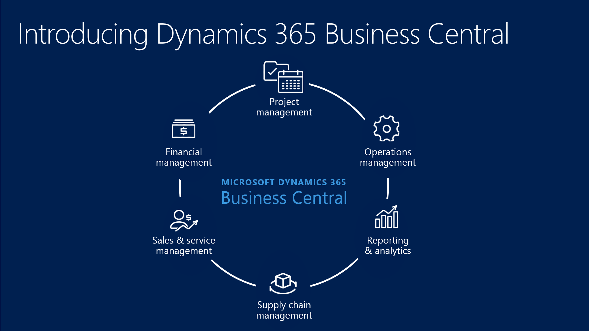 Microsoft Dynamics 365 Business Central Cloudlösung